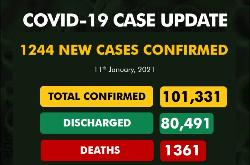 Nigeria Records 1,244 New Cases Of COVID-19, Toll Now 101,331