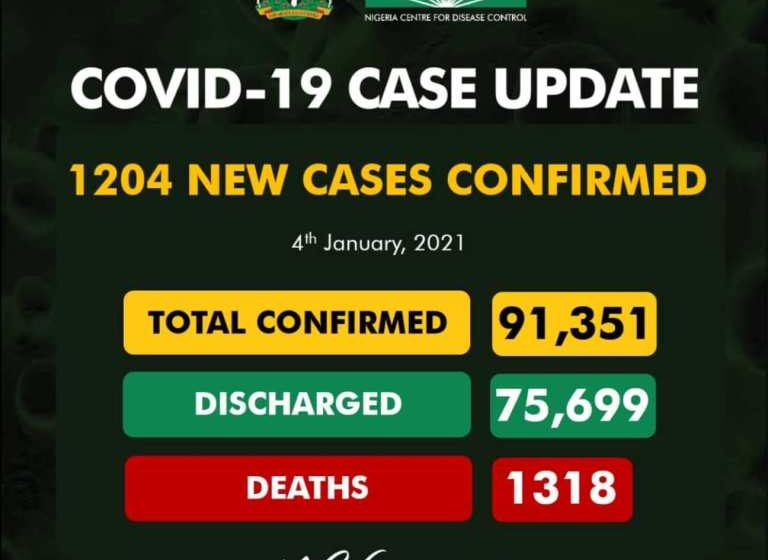 Nigeria Records 1,204 New COVID-19 Cases, Highest Daily Surge Ever