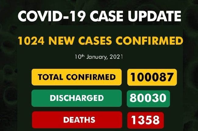 Nigeria's COVID-19 Cases Rise To 100,087 After 1,024 New Infections